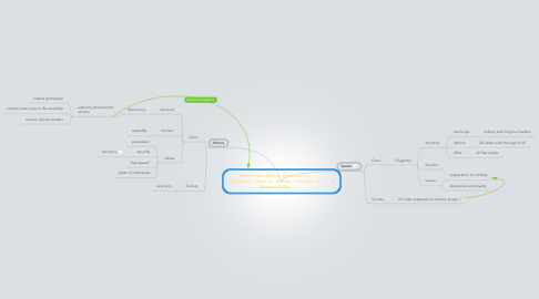 Mind Map: Athens and Sparta: Democracy v. Oligarchy, Open vs. Closed, Freedom vs. Responsibility