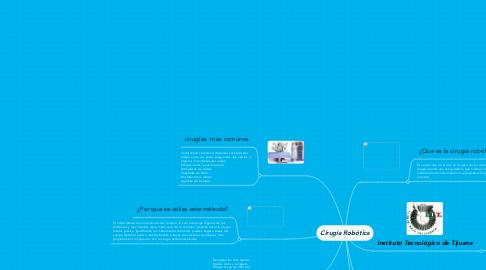 Mind Map: Cirugía Robótica