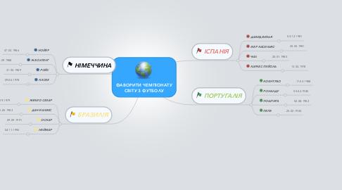 Mind Map: ФАВОРИТИ ЧЕМПІОНАТУ СВІТУ З ФУТБОЛУ