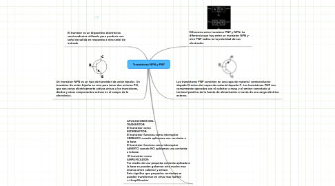 Mind Map: Transistores NPN y PNP