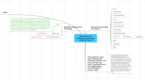 Mind Map: The Economics of Educational Technology  Jeffrey M. Puryear