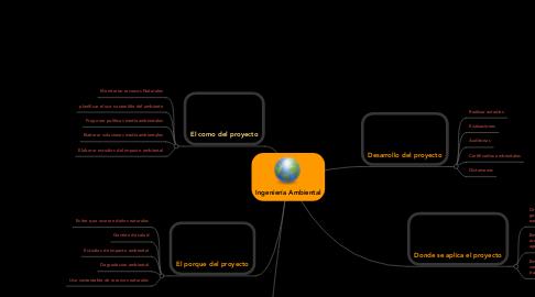 Mind Map: Ingeniería Ambiental