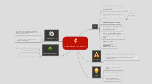 Mind Map: Contaminacion  luminosa
