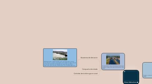 Mind Map: Obras Hidraulicas