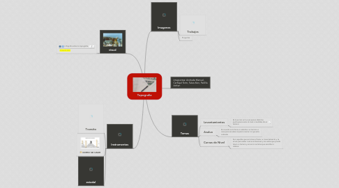 Mind Map: Topografia