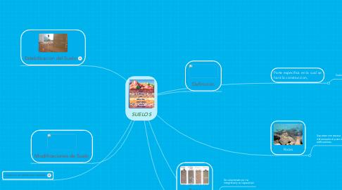 Mind Map: SUELOS