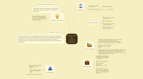 Mind Map: Aplicaciones de la ingenieria ambiental