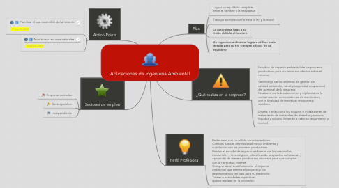 Mind Map: Aplicaciones de Ingenieria Ambiental