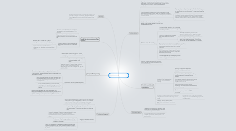 Mind Map: Unit 7B Thinking, Problem Solving and Language