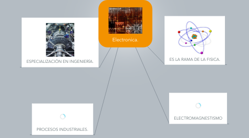Mind Map: Electronica.