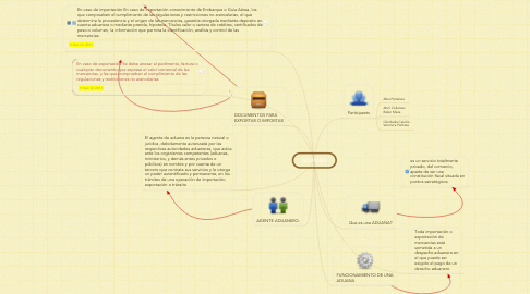 Mind Map: ADUANAS