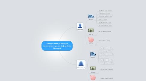 Mind Map: Бизнес-план семинара личностного роста (оф-лайн) в Воркуте