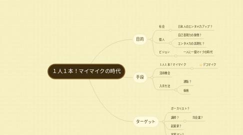 Mind Map: 1人1本!マイマイクの時代