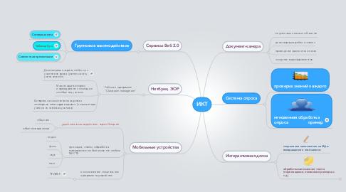 Mind Map: ИКТ