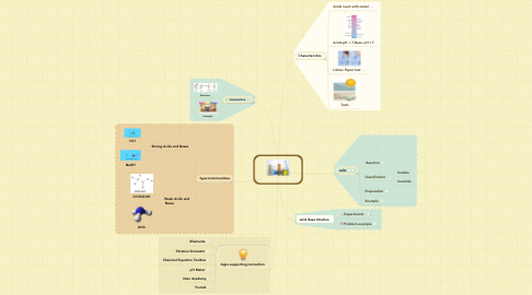 Mind Map: Acids and Bases Unit