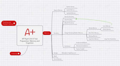Mind Map: AP Psych Unit 5 Test Preparation: Memory and Cognition