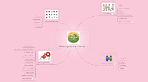 Mind Map: Tools support virtual classroom