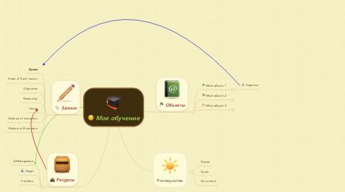 Mind Map: Мое обучение