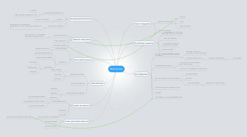 Mind Map: Вовлечение