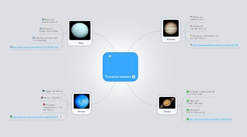 Mind Map: Планеты-гиганты