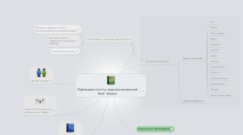 Mind Map: Публікація статті у науково-метричній базі  Scopus