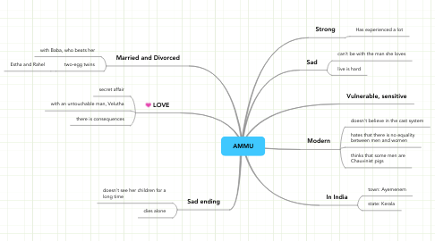 Mind Map: AMMU