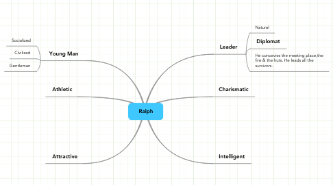 Mind Map: Ralph