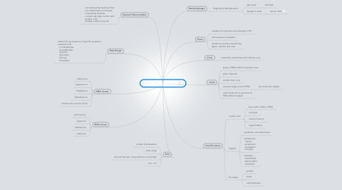Mind Map: Viruses,Viroid and Prions