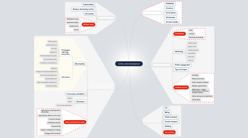 Mind Map: Carfree urban development