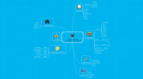 Mind Map: алгоритм учебной исследовательской работы