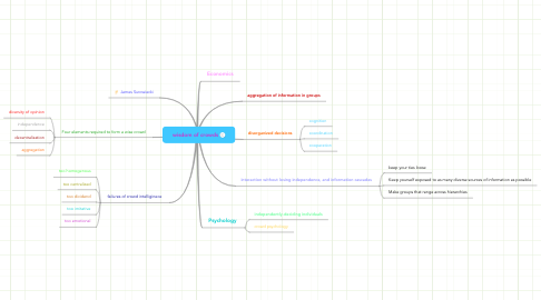 Mind Map: wisdom of crowds