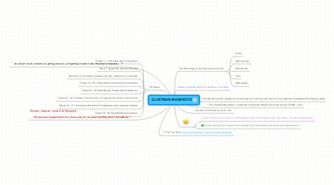Mind Map: CLUETRAIN MANIFESTO