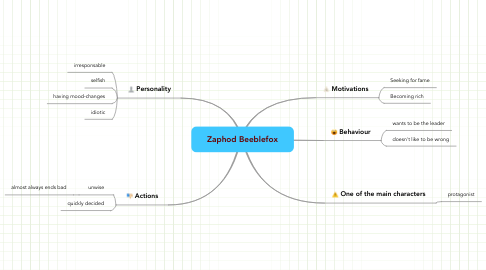 Mind Map: Zaphod Beeblefox