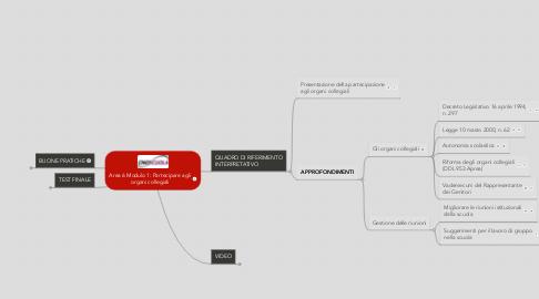 Mind Map: Area 6 Modulo 1: Partecipare agli organi collegiali