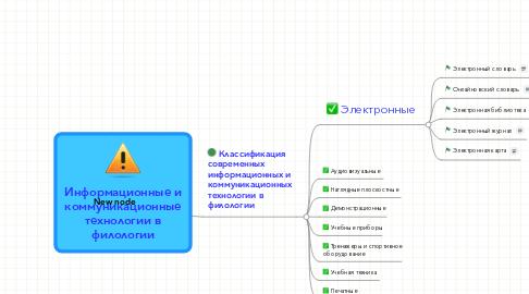 Mind Map: Информационные икоммуникационныетехнологии вфилологии