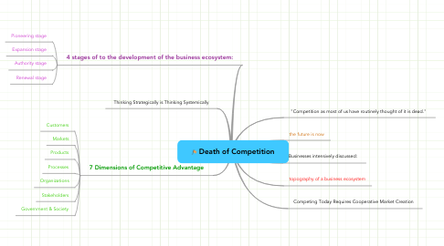 Mind Map: Death of Competition