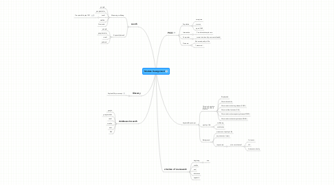 Mind Map: Module X assignment