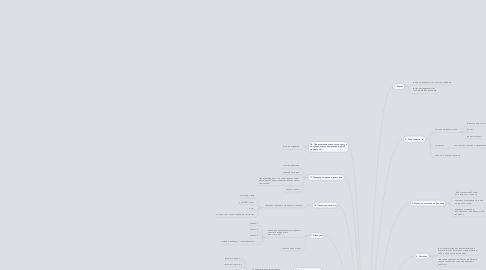 """Mind Map: Модель лендинга """"менеджер интернет проектов"""