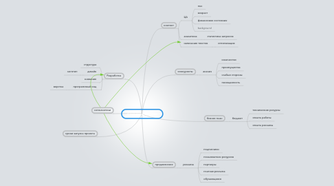 Mind Map: Сайт-перекресток