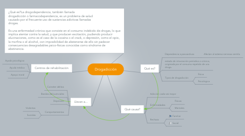 Mind Map: Drogadicción