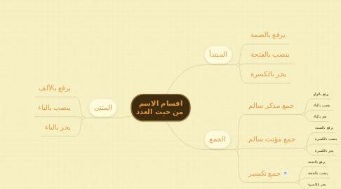 Mind Map: اقسام الاسم  من حيث العدد
