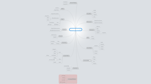 Mind Map: Cloud (& Android)