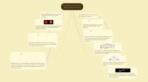 Mind Map: Propiedades especificas o intensivas de la materia