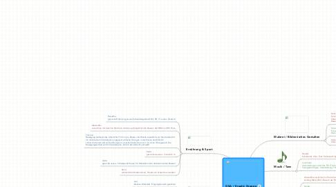 Mind Map: SQA / Kreativ Gruppe
