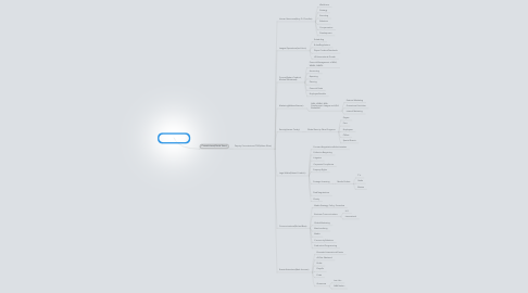 Mind Map: National Basketball Association (NBA)
