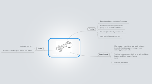 Mind Map: Benefits of physical activity