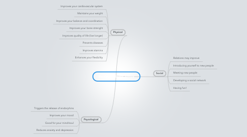 Mind Map: Benfits of Being Active