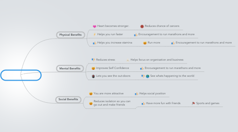 Mind Map: Physical Activity