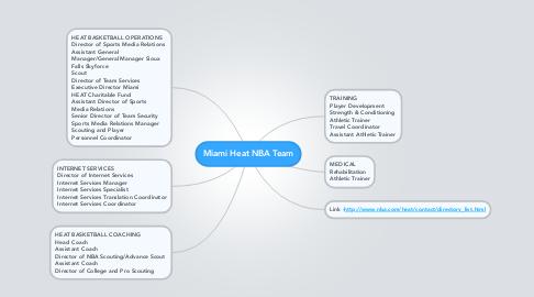 Mind Map: Miami Heat NBA Team