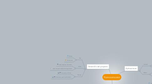 Mind Map: Nanosensores
